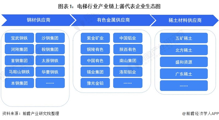 图表1:电梯行业产业链上游代表企业生态图