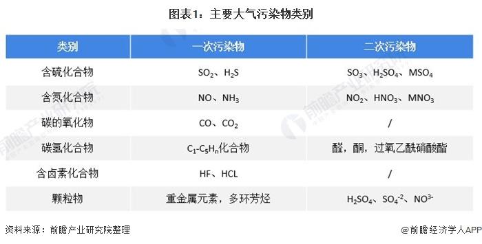 图表1:主要大气污染物类别