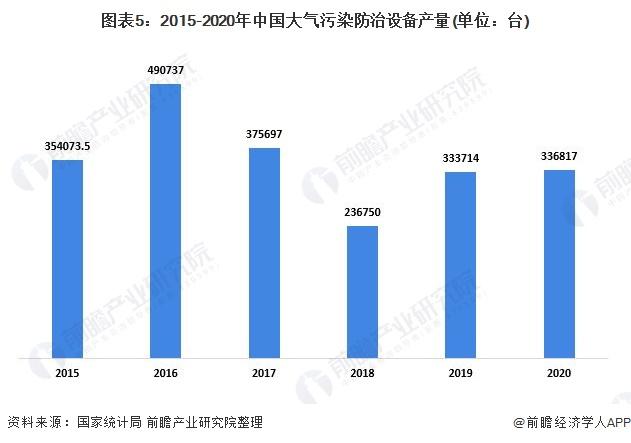 图表5:2015-2020年中国大气污染防治设备产量(单位:台)