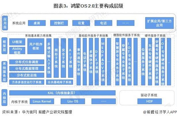 图表3:鸿蒙OS 2.0主要构成层级