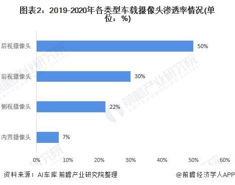 图表2:2019-2020年各类型车载摄像头渗透率情况(单位:%)
