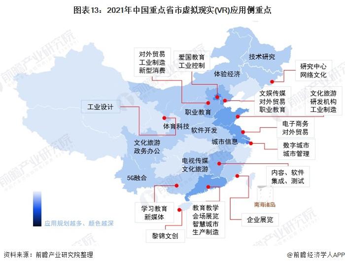 图表13:2021年中国重点省市虚拟现实(VR)应用侧重点