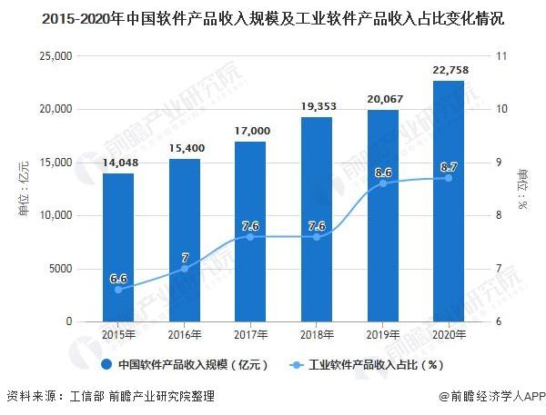 2015-2020年中国软件产品收入规模及工业软件产品收入占比变化情况