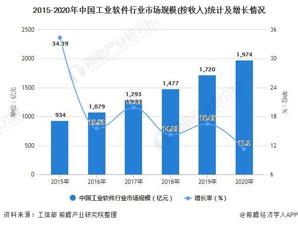 2015-2020年中国工业软件行业市场规模(按收入)统计及增长情况
