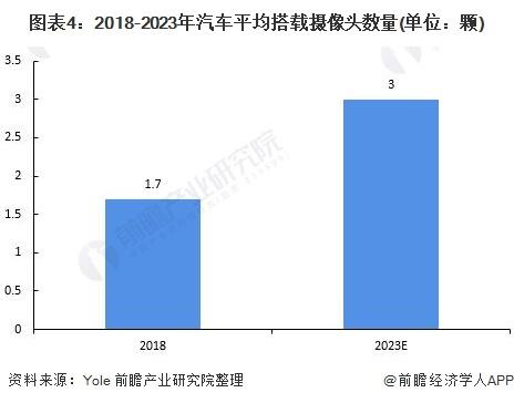 图表4:2018-2023年汽车平均搭载摄像头数量(单位:颗)
