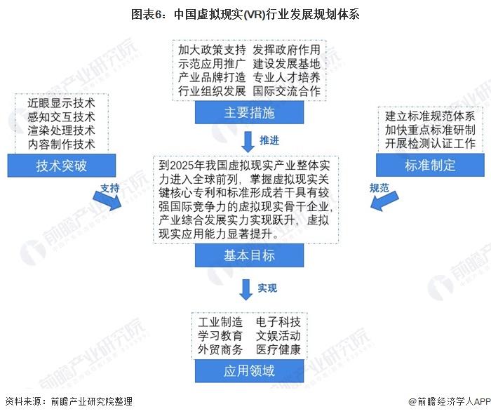 图表6:中国虚拟现实(VR)行业发展规划体系