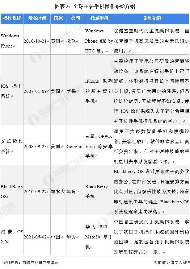 图表2:全球主要手机操作系统介绍