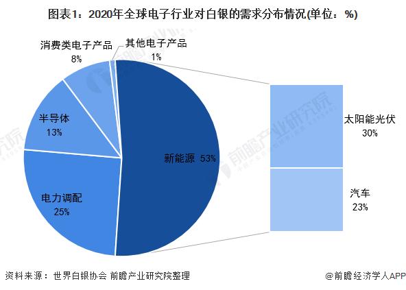图表1:2020年全球电子行业对白银的需求分布情况(单位:%)