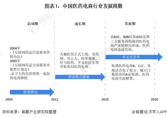 图表1:中国医药电商行业发展周期