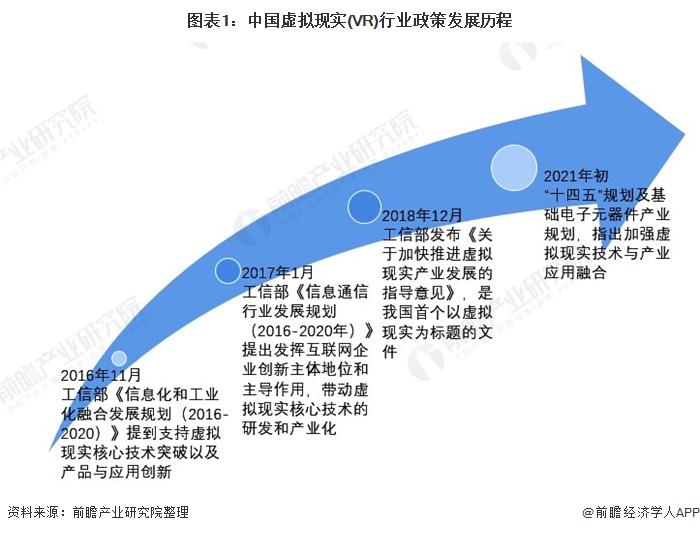 图表1:中国虚拟现实(VR)行业政策发展历程