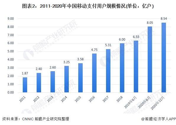 图表2:2011-2020年中国移动支付用户规模情况(单位:亿户)