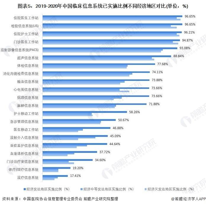 图表5:2019-2020年中国临床信息系统已实施比例不同经济地区对比(单位:%)