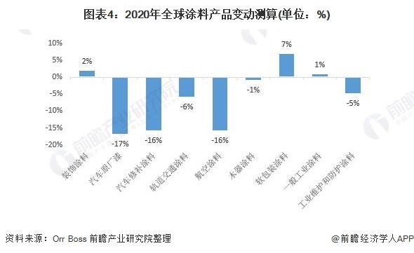 图表4:2020年全球涂料产品变动测算(单位:%)