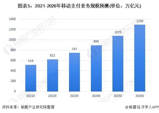 图表5:2021-2026年移动支付业务规模预测(单位:万亿元)