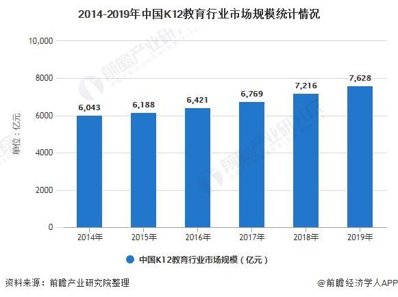 2014-2019年中国K12教育行业市场规模统计情况