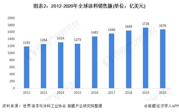 图表2:2012-2020年全球涂料销售额(单位:亿美元)