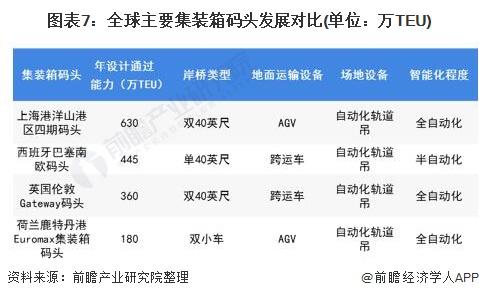 图表7:全球主要集装箱码头发展对比(单位:万TEU)