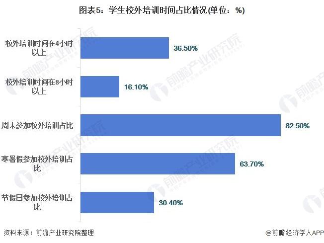 图表5:学生校外培训时间占比情况(单位:%)