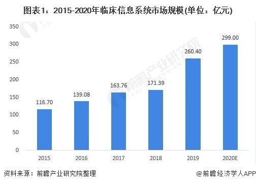图表1:2015-2020年临床信息系统市场规模(单位:亿元)