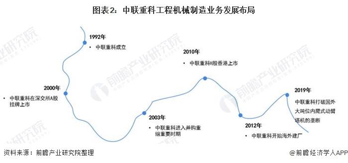 图表2:中联重科工程机械制造业务发展布局