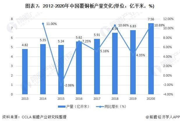 图表7:2012-2020年中国覆铜板产量变化(单位:亿平米,%)