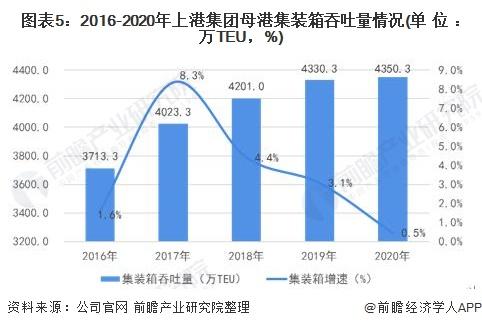 图表5:2016-2020年上港集团母港集装箱吞吐量情况(单位:万TEU,%)