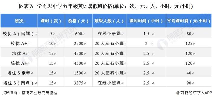 图表7:学而思小学五年级英语暑假班价格(单位:次,元,人,小时,元/小时)
