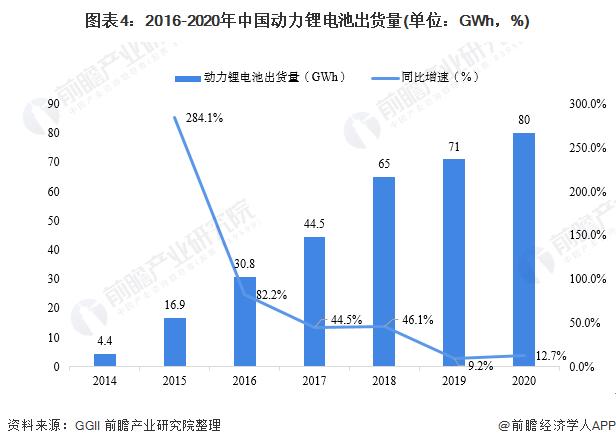 图表4:2016-2020年中国动力锂电池出货量(单位:GWh,%)