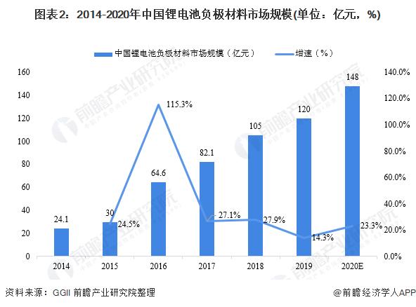 图表2:2014-2020年中国锂电池负极材料市场规模(单位:亿元,%)