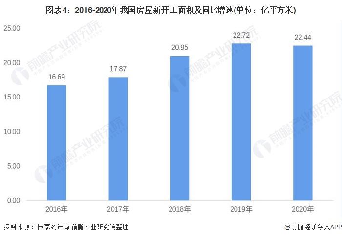 图表4:2016-2020年我国房屋新开工面积及同比增速(单位:亿平方米)