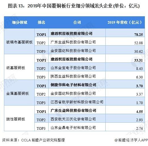 图表13:2019年中国覆铜板行业细分领域龙头企业(单位:亿元)