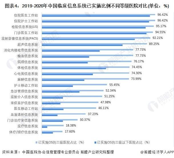 图表4:2019-2020年中国临床信息系统已实施比例不同等级医院对比(单位:%)