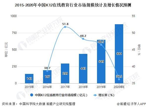 2015-2020年中国K12在线教育行业市场规模统计及增长情况预测