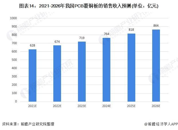 图表14:2021-2026年我国PCB覆铜板的销售收入预测(单位:亿元)