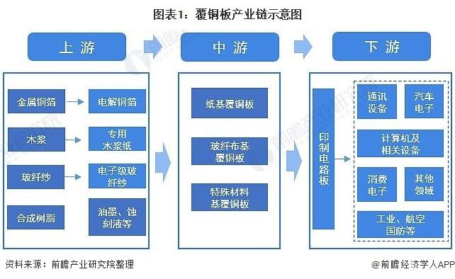 图表1:覆铜板产业链示意图