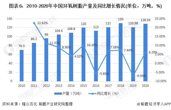 图表6:2010-2020年中国环氧树脂产量及同比增长情况(单位:万吨,%)