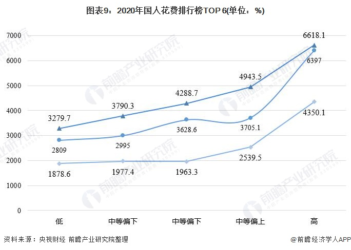 图表9:2020年国人花费排行榜TOP 6(单位:%)