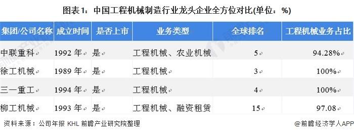 图表1:中国工程机械制造行业龙头企业全方位对比(单位:%)