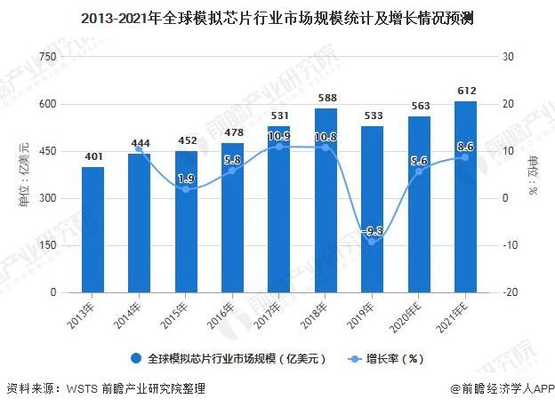2013-2021年全球模拟芯片行业市场规模统计及增长情况预测