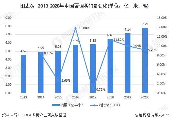 图表8:2013-2020年中国覆铜板销量变化(单位:亿平米,%)