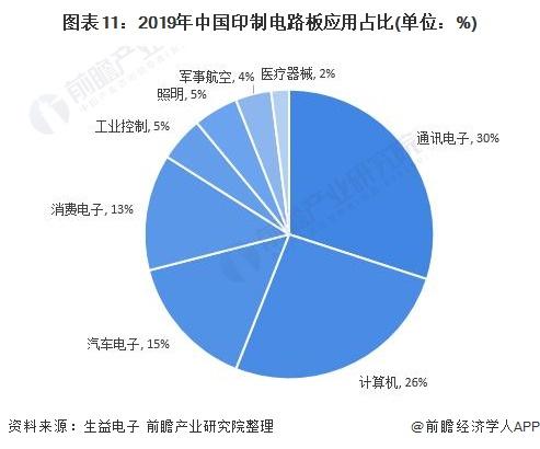 图表11:2019年中国印制电路板应用占比(单位:%)