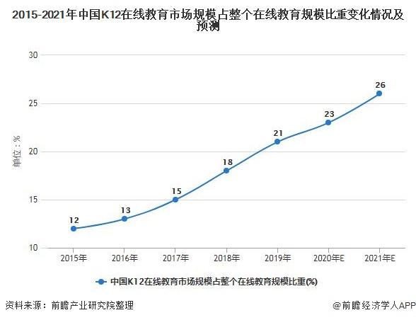 2015-2021年中国K12在线教育市场规模占整个在线教育规模比重变化情况及预测
