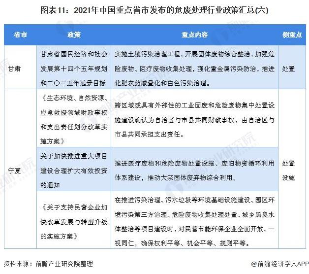 图表11:2021年中国重点省市发布的危废处理行业政策汇总(六)