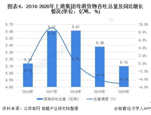 图表4:2016-2020年上港集团母港货物吞吐总量及同比增长情况(单位:亿吨,%)