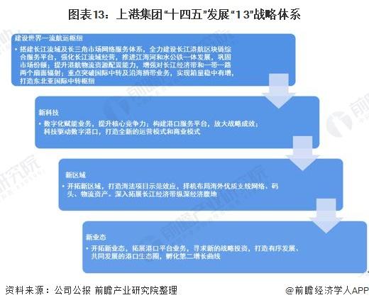 """图表13:上港集团""""十四五""""发展""""1+3""""战略体系"""
