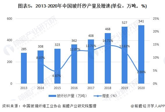 图表5:2013-2020年中国玻纤纱产量及增速(单位:万吨,%)