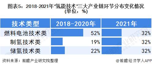 """图表5:2018-2021年""""氢能技术""""三大产业链环节分布变化情况(单位:%)"""