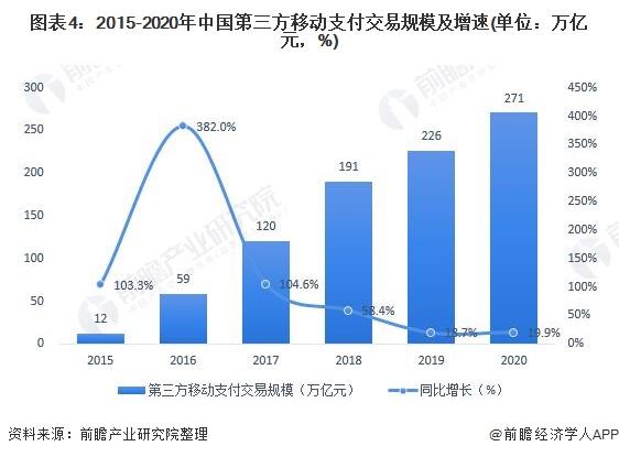 图表4:2015-2020年中国第三方移动支付交易规模及增速(单位:万亿元,%)
