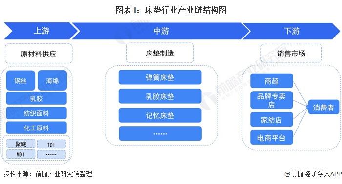 图表1:床垫行业产业链结构图