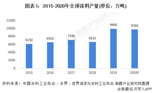 图表1:2015-2020年全球涂料产量(单位:万吨)